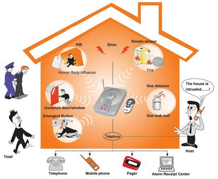 Source. An alarm to suit every home
